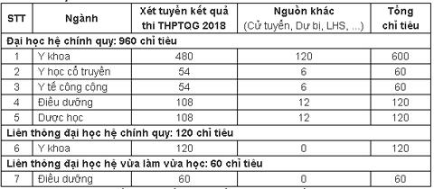 Chỉ tiêu tuyển sinh và mã ngành xét tuyển Trường ĐH Y Dược Thái Bình năm 2018