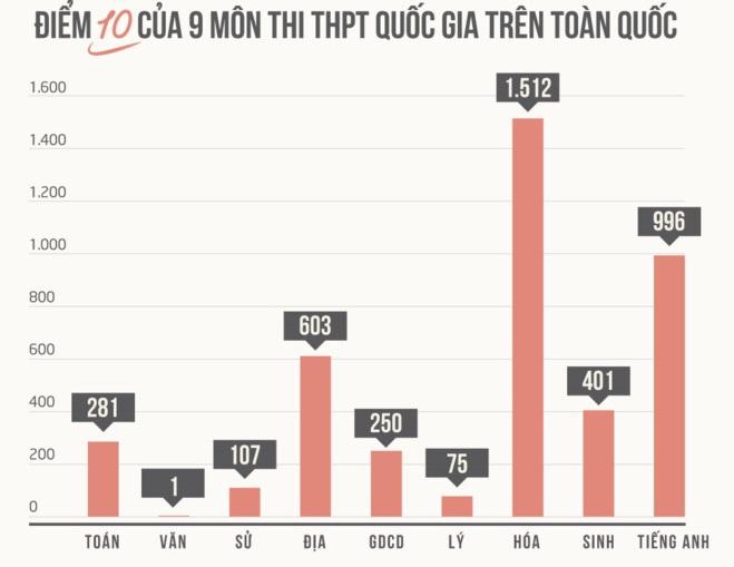 """Kỳ thi THPT Quốc gia 2017 có một """"mưa điểm 10"""""""