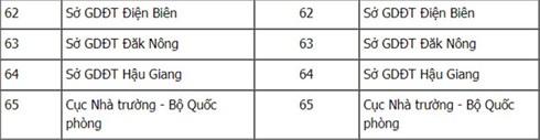 Tổng hợp danh sách cụm thi và mã cụ thi trong Kỳ thi THPT Quốc gia năm 2018