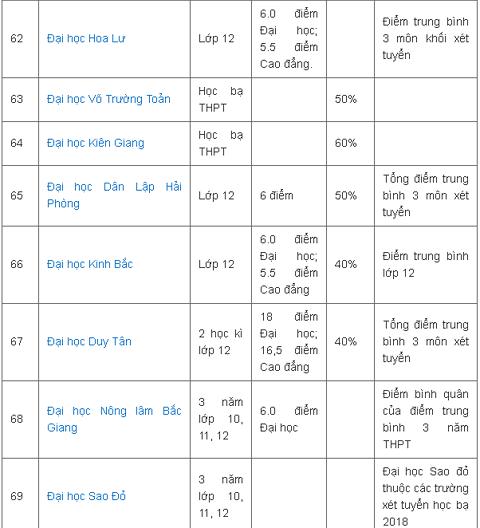 Tổng hợp danh sách các trường Đại học trên cả nước xét tuyển bằng học bạ năm 2018 - 11