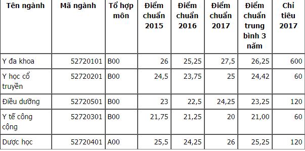 Điểm chuẩn ĐH Y Dược Thái Bình năm 2015, 2016, 2017