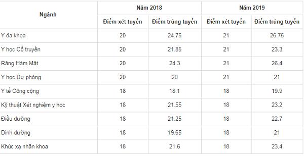 Điểm chuẩn Đại học Y Hà Nội 2018, 2019: