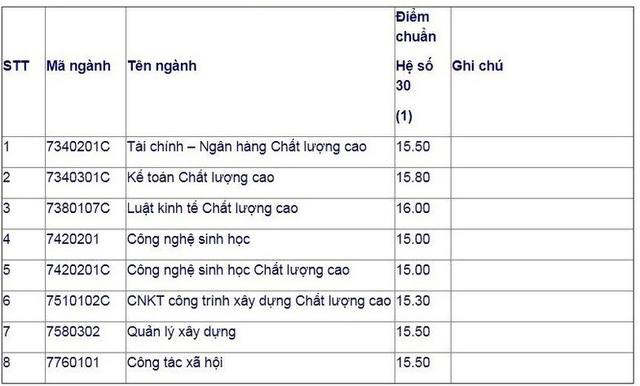 Điểm chuẩn xét tuyển bổ sung Đại học Mở TPHCM
