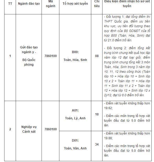 Thông tin xét tuyển bổ sung Học viện Cảnh sát nhân dân năm 2019