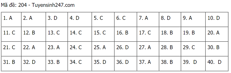 Đáp án môn Vật lý tất cả 24 mã đề kỳ thi tốt nghiệp THPT 2021