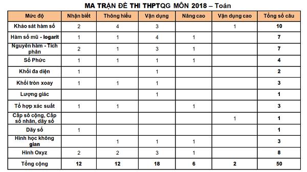 Ma trận đề thi THPT Quốc gia môn Toán 2018