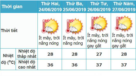 Dự báo thời tiết cả nước trong 4 ngày thi THPT quốc gia 2019 từ 24 đến 27/6