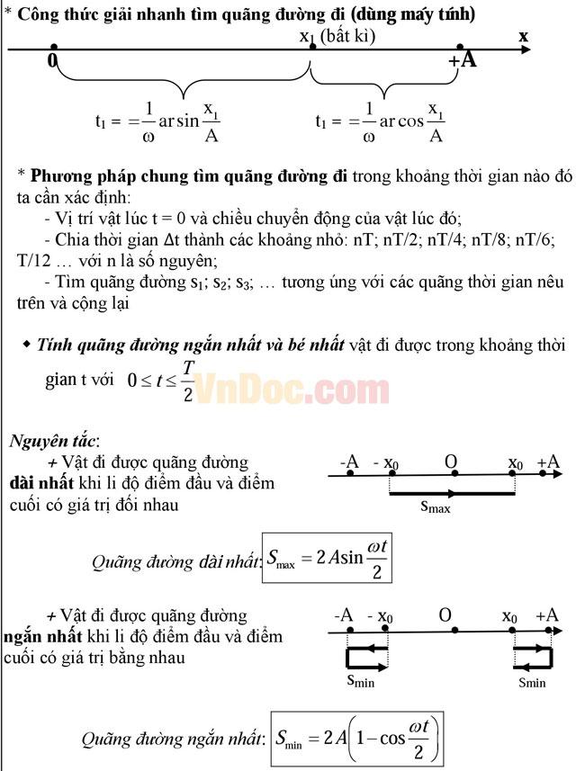 Trọn bộ công thức giải nhanh môn Vật lý lớp 12 cho các sĩ tử