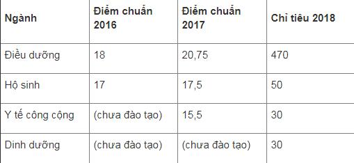 ĐH Điều dưỡng Nam Định