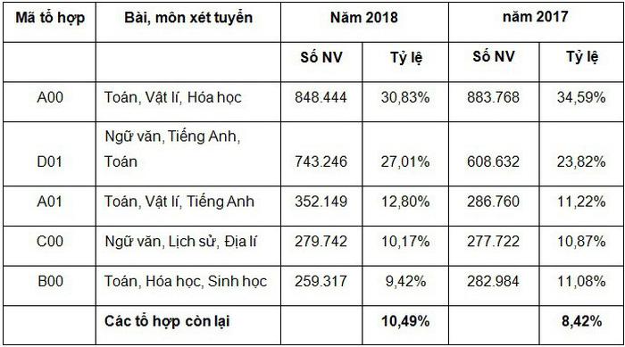 Thống kê chỉ tiêu theo từng nhóm ngành trong Kỳ thi THPT Quốc gia năm 2018